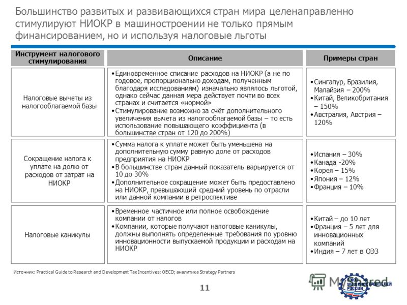 www.strategy.ru 11 Большинство развитых и развивающихся стран мира целенаправленно стимулируют НИОКР в машиностроении не только прямым финансированием, но и используя налоговые льготы Источник: Practical Guide to Research and Development Tax Incentiv