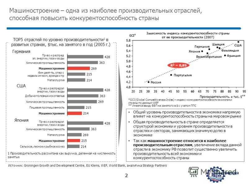 www.strategy.ru 2 Машиностроение – одна из наиболее производительных отраслей, способная повысить конкурентоспособность страны Металлургия 269 428 Пр-во и распред эл. энергии, газа и воды 363 214 Химическая промышленность Фин деят-ть, опер с недвиж и