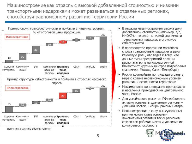 www.strategy.ru 5 Машиностроение как отрасль с высокой добавленной стоимостью и низкими транспортными издержками может развиваться в отдаленных регионах, способствуя равномерному развитию территории России Пример структуры себестоимости и прибыли в м