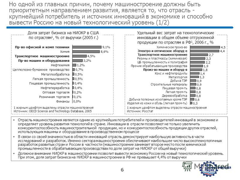 www.strategy.ru 6 Но одной из главных причин, почему машиностроение должны быть приоритетным направлением развития, является то, что отрасль - крупнейший потребитель и источник инноваций в экономике и способно вывести Россию на новый технологический