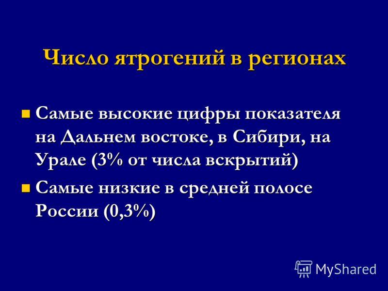 Число ятрогений в регионах Самые высокие цифры показателя на Дальнем востоке, в Сибири, на Урале (3% от числа вскрытий) Самые высокие цифры показателя на Дальнем востоке, в Сибири, на Урале (3% от числа вскрытий) Самые низкие в средней полосе России