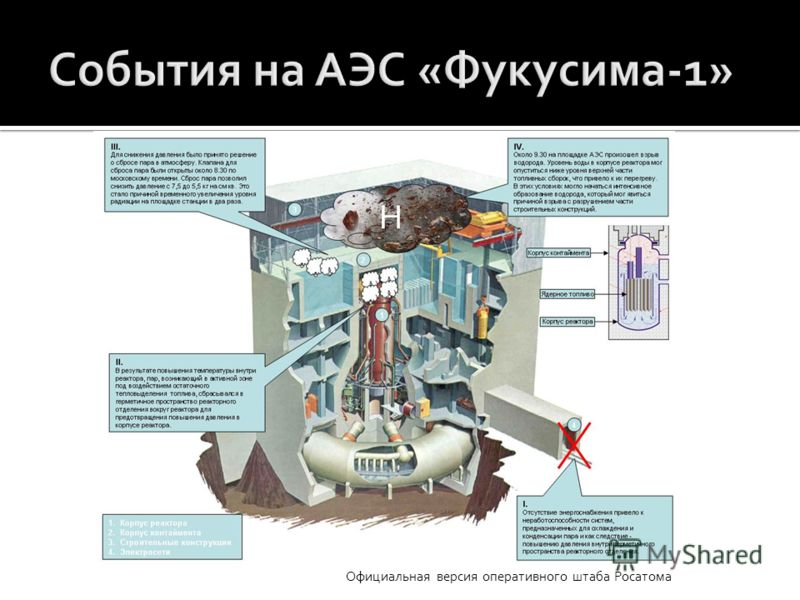 Официальная версия оперативного штаба Росатома