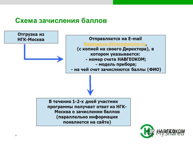 99 Схема зачисления баллов Отгрузка из НГК-Москва Отправляется на E-mail Raspopova.O@navgeocom.ru, (с копией на своего Директора), в котором указывается: - номер счета НАВГЕОКОМ; - модель прибора; - на чей счет зачисляются баллы (ФИО) Raspopova.O@nav