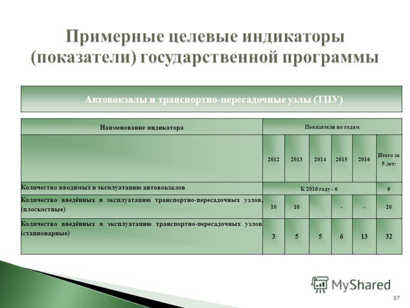 37 Примерные целевые индикаторы (показатели) государственной программы Автовокзалы и транспортно-пересадочные узлы (ТПУ) Наименование индикатора Показатели по годам 20122013201420152016 Итого за 5 лет: Количество вводимых в эксплуатацию автовокзалов