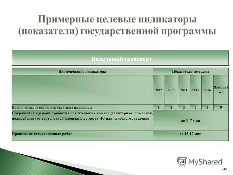40 Примерные целевые индикаторы (показатели) государственной программы Воздушный транспорт Наименование индикатораПоказатели по годам 20122013201420152016 Итого за 5 лет: Ввод в эксплуатацию вертолетных площадок 122229 Сокращение времени прибытия спа