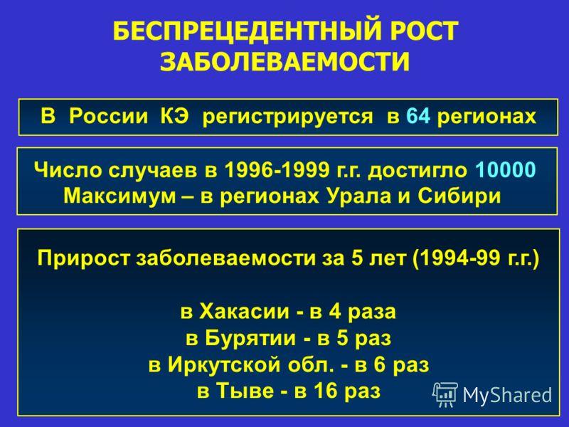 В России КЭ регистрируется в 64 регионах Число случаев в 1996-1999 г.г. достигло 10000 Максимум – в регионах Урала и Сибири Прирост заболеваемости за 5 лет (1994-99 г.г.) в Хакасии - в 4 раза в Бурятии - в 5 раз в Иркутской обл. - в 6 раз в Тыве - в