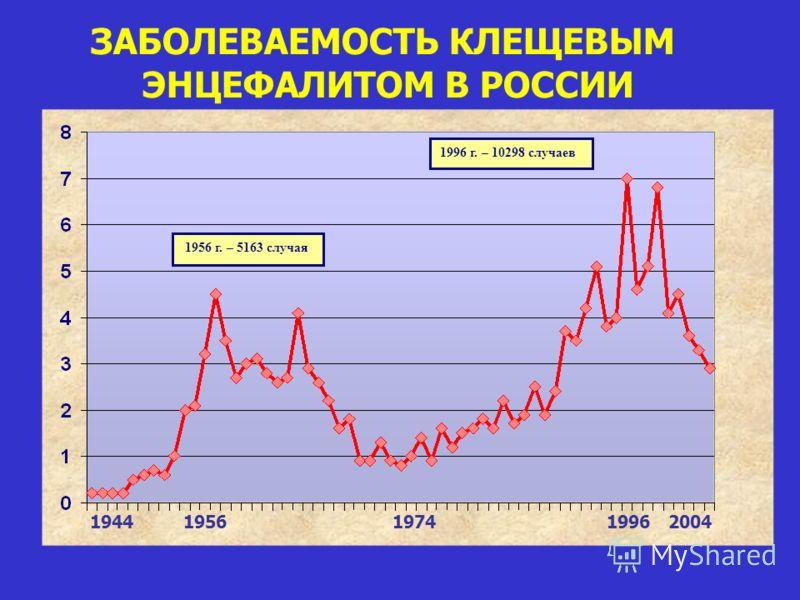 1956 г. – 5163 случая 1996 г. – 10298 случаев ЗАБОЛЕВАЕМОСТЬ КЛЕЩЕВЫМ ЭНЦЕФАЛИТОМ В РОССИИ 1944 1956 1974 1996 2004