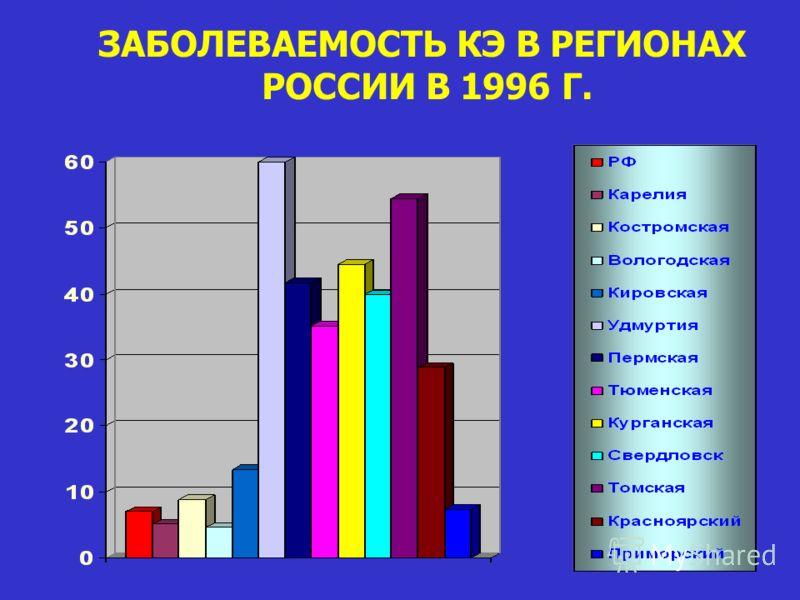 ЗАБОЛЕВАЕМОСТЬ КЭ В РЕГИОНАХ РОССИИ В 1996 Г.