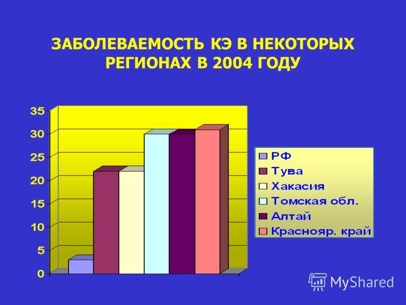 ЗАБОЛЕВАЕМОСТЬ КЭ В НЕКОТОРЫХ РЕГИОНАХ В 2004 ГОДУ