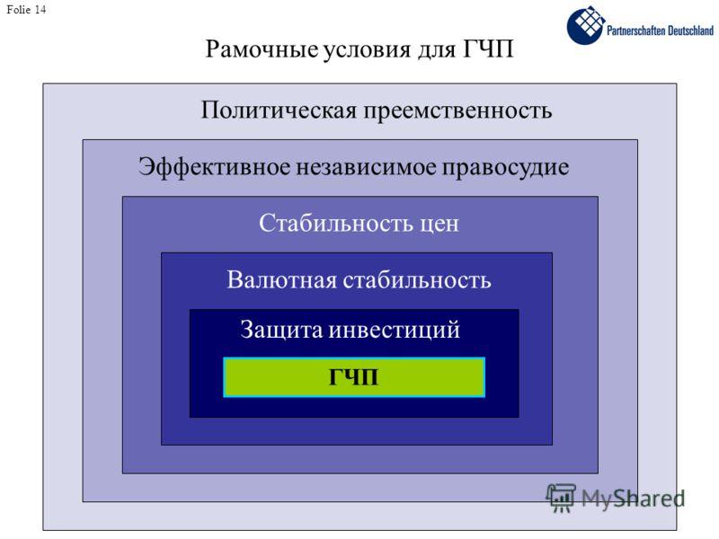 Рамочные условия для ГЧП Folie 14 Защита инвестиций Валютная стабильность Стабильность цен Эффективное независимое правосудие Политическая преемственность ГЧП