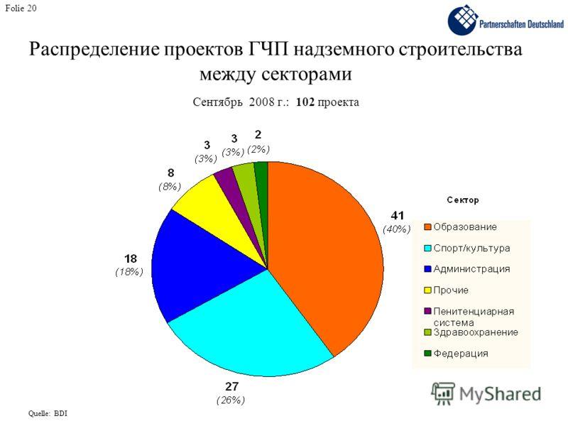 Folie 20 Распределение проектов ГЧП надземного строительства между секторами Сентябрь 2008 г.: 102 проекта Quelle: BDI
