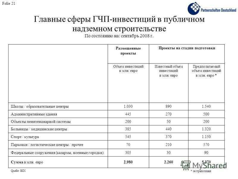Главные сферы ГЧП-инвестиций в публичном надземном строительстве По состоянию на: сентябрь 2008 г. Размещенные проекты Проекты на стадии подготовки Объем инвестиций в млн. евро Известный объем инвестиций в млн. евро Предполагаемый объем инвестиций в