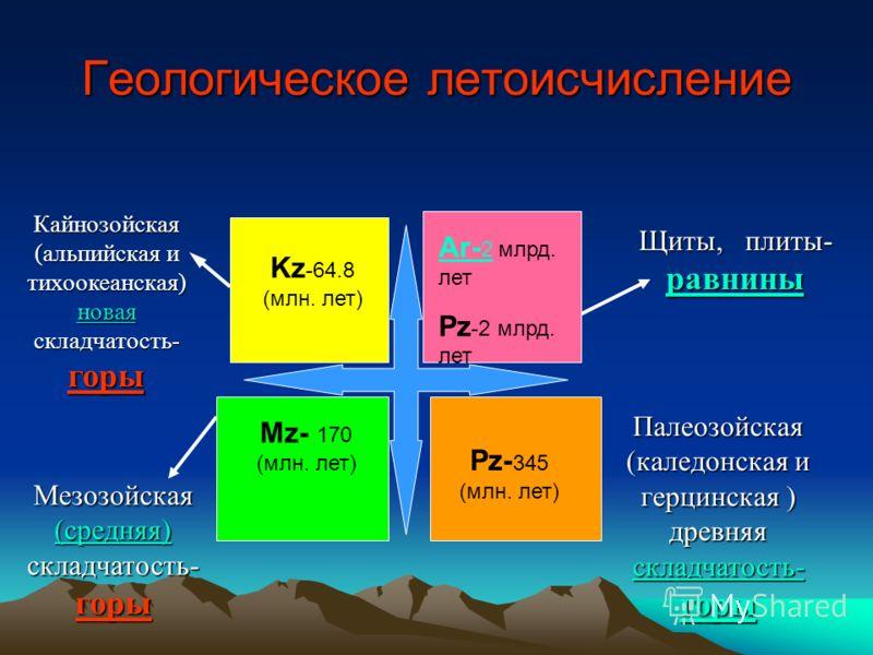 Этапы геологической истории Земли Появление человека – 1,8 млн. лет Начало жизни -- 3,5 млрд. лет назад Формирование горных пород литосферы – 4,6 млрд. лет назад Образование атмосферы и гидросферы - 4,5-5 млрд. лет назад Зарождение Земли - 7 млрд. ле