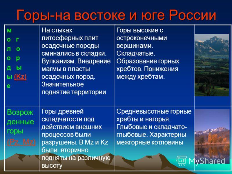 Кайнозойский этап геологической истории (Kz ) Альпийско-Гималайскому поясу соответствует Северный Кавказ.Горообразование продолжается и в настоящее время, активные тектонические процессы - землетрясения и вулканизм. Столкновение материковых плит (Евр