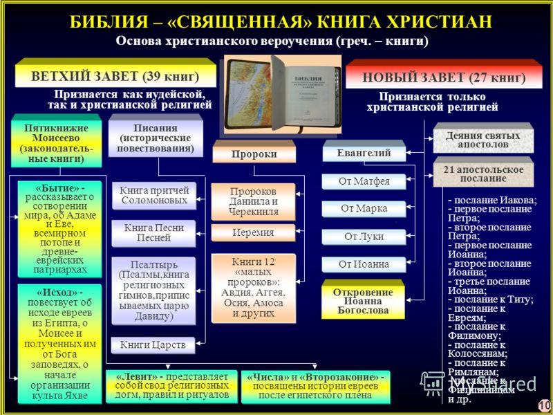 БИБЛИЯ – «СВЯЩЕННАЯ» КНИГА ХРИСТИАН Основа христианского вероучения (греч. – книги) ВЕТХИЙ ЗАВЕТ (39 книг) НОВЫЙ ЗАВЕТ (27 книг) Признается как иудейской, так и христианской религией Признается только христианской религией Пятикнижие Моисеево (законо