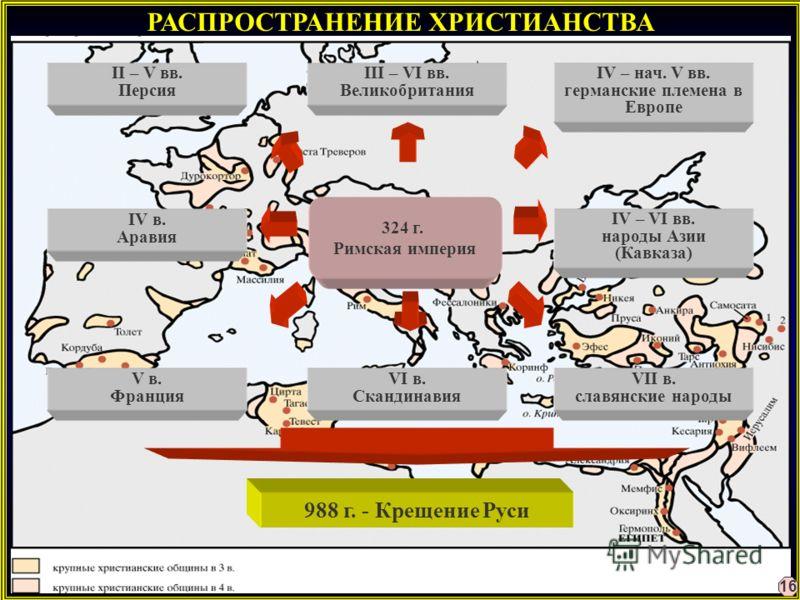 РАСПРОСТРАНЕНИЕ ХРИСТИАНСТВА II – V вв. Персия IV – VI вв. народы Азии (Кавказа) IV в. Аравия IV – нач. V вв. германские племена в Европе V в. Франция III – VI вв. Великобритания VI в. Скандинавия VII в. славянские народы 324 г. Римская империя 988 г