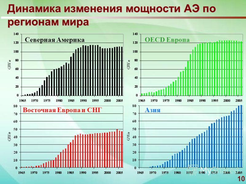10 Динамика изменения мощности АЭ по регионам мира OECD Европа Восточная Европа и СНГ Азия Северная Америка