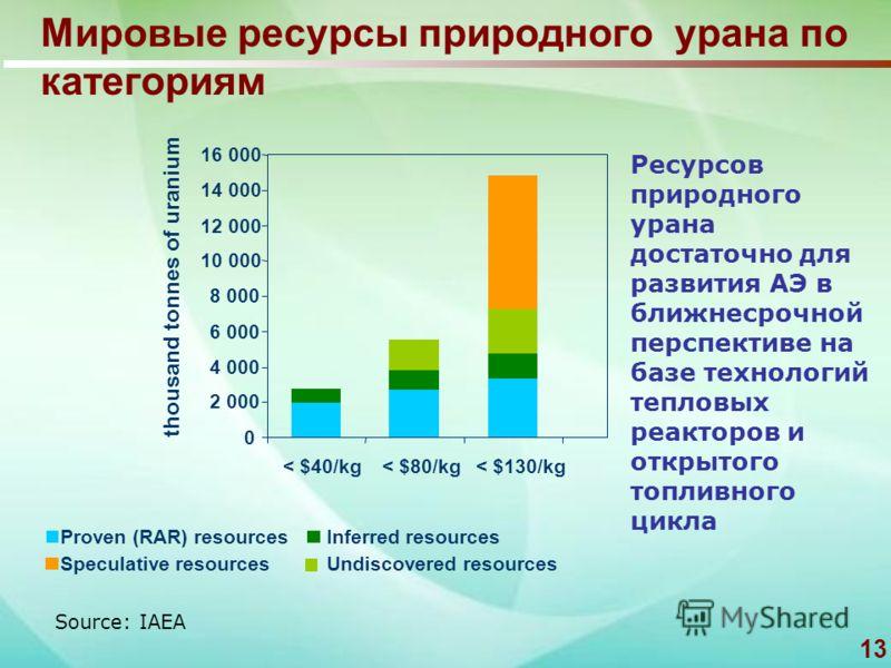 13 Мировые ресурсы природного урана по категориям 0 2 000 4 000 6 000 8 000 10 000 12 000 14 000 16 000 < $40/kg< $80/kg< $130/kg thousand tonnes of uranium Proven (RAR) resourcesInferred resources Undiscovered resources Speculative resources Source: