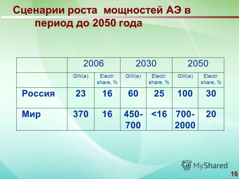 16 Сценарии роста мощностей АЭ в период до 2050 года 200620302050 GW(e)Electr. share, % GW(e)Electr. share, % GW(e)Electr. share, % Россия2316602510030 Мир37016450- 700