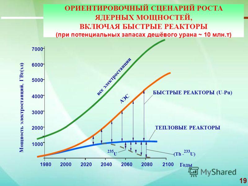 19 ОРИЕНТИРОВОЧНЫЙ СЦЕНАРИЙ РОСТА ЯДЕРНЫХ МОЩНОСТЕЙ, ВКЛЮЧАЯ БЫСТРЫЕ РЕАКТОРЫ (при потенциальных запасах дешёвого урана ~ 10 млн.т) (Th - 233 U) 235 U Годы БЫСТРЫЕ РЕАКТОРЫ (U-Pu) ТЕПЛОВЫЕ РЕАКТОРЫ Мощность электростанций, ГВт(эл) все электростанции
