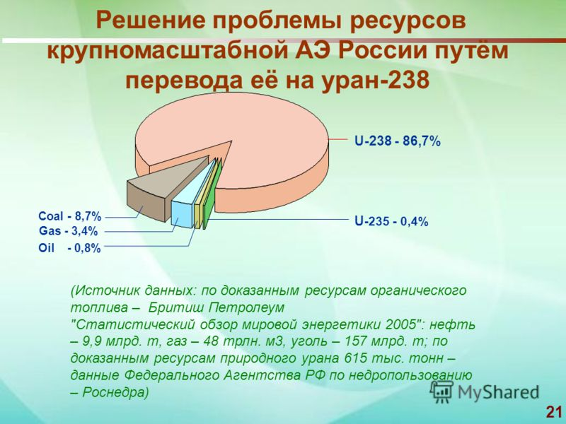 21 Coal - 8,7% U-238 - 86,7% Oil - 0,8% U -235 - 0,4% Gas - 3,4% (Источник данных: по доказанным ресурсам органического топлива – Бритиш Петролеум