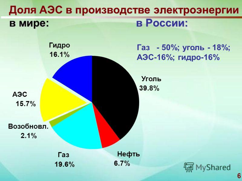 6 Доля АЭС в производстве электроэнергии в мире: в России: Уголь 39.8% Нефть 6.7% Газ 19.6% Возобновл. 2.1% АЭС 15.7% Гидро 16.1% Газ - 50%; уголь - 18%; АЭС-16%; гидро-16%