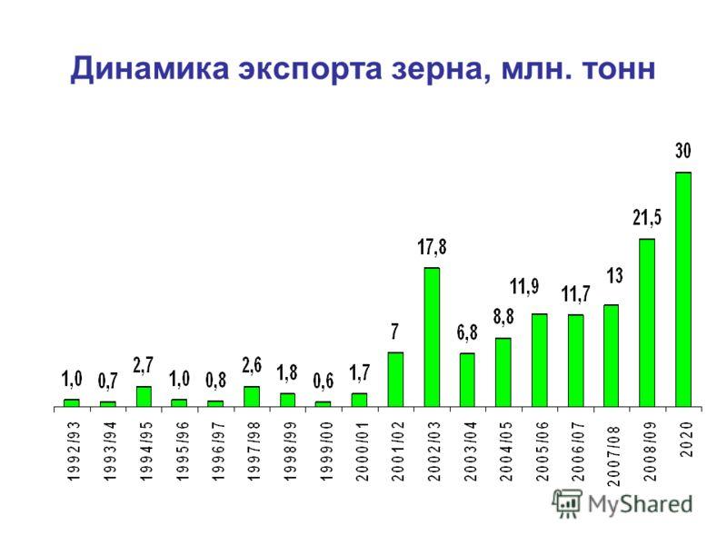 Динамика экспорта зерна, млн. тонн