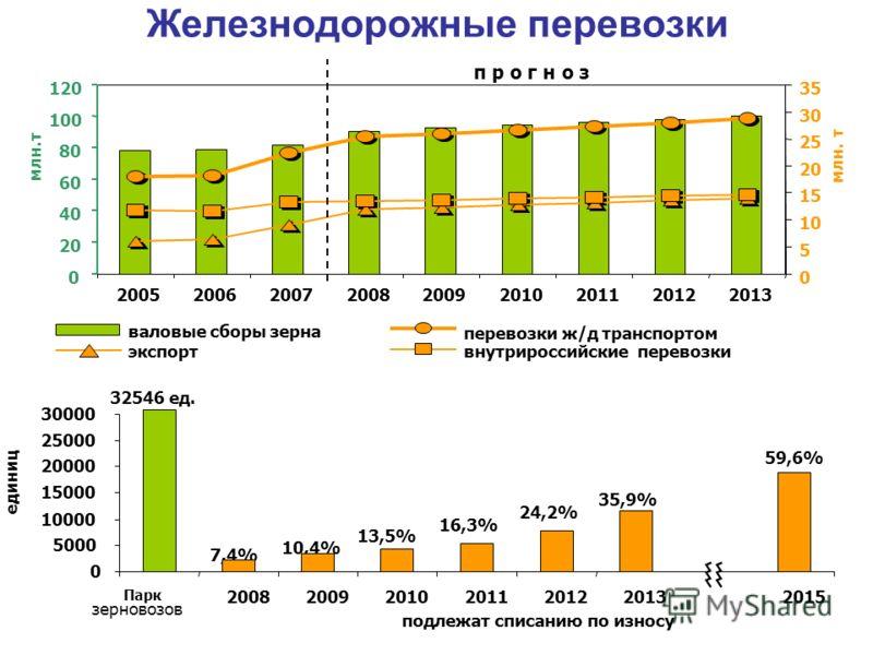 Железнодорожные перевозки валовые сборы зерна перевозки ж/д транспортом экспорт внутрироссийские перевозки 0 20 40 60 80 100 120 200520062007200820092010201120122013 млн.т 0 5 10 15 20 25 30 35 млн. т п р о г н о з 7,4% 10,4% 13,5% 16,3% 24,2% 35,9%