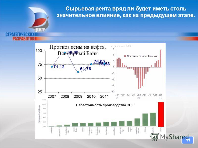 CENTER FOR STRATEGIC RESEARCH Сырьевая рента вряд ли будет иметь столь значительное влияние, как на предыдущем этапе. 11 Себестоимость производства СПГ