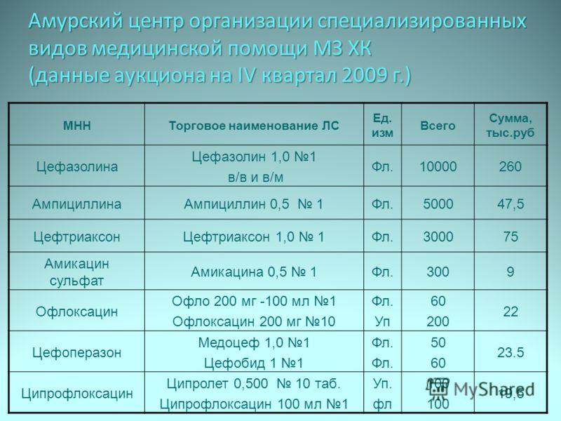 Амурский центр организации специализированных видов медицинской помощи МЗ ХК (данные аукциона на IV квартал 2009 г.) МННТорговое наименование ЛС Ед. изм Всего Сумма, тыс.руб Цефазолина Цефазолин 1,0 1 в/в и в/м Фл.10000260 АмпициллинаАмпициллин 0,5 1