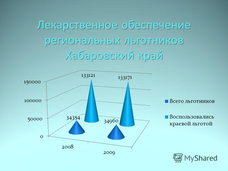 Лекарственное обеспечение региональных льготников Хабаровский край