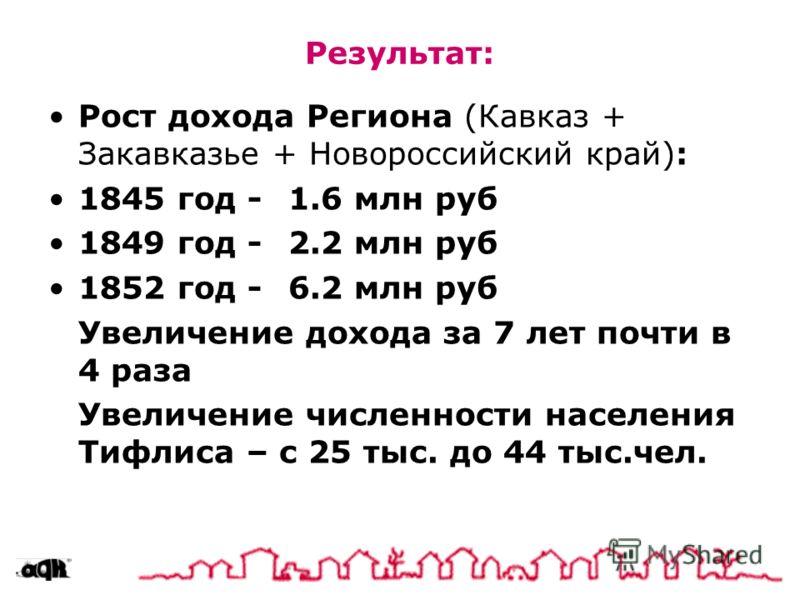 Результат: Рост дохода Региона (Кавказ + Закавказье + Новороссийский край): 1845 год -1.6 млн руб 1849 год -2.2 млн руб 1852 год -6.2 млн руб Увеличение дохода за 7 лет почти в 4 раза Увеличение численности населения Тифлиса – с 25 тыс. до 44 тыс.чел