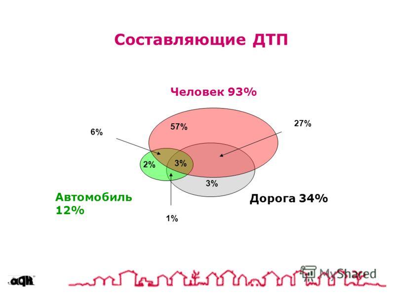 Составляющие ДТП Дорога 34% 57% 3% 2% 3% 27% 6% 1% Человек 93% Автомобиль 12%