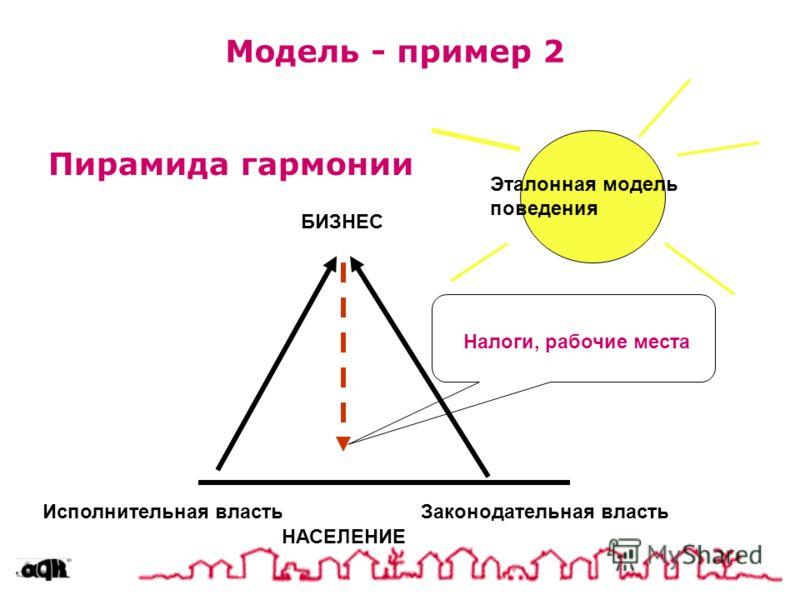 Модель - пример 2 Пирамида гармонии Исполнительная властьЗаконодательная власть БИЗНЕС НАСЕЛЕНИЕ Налоги, рабочие места Эталонная модель поведения