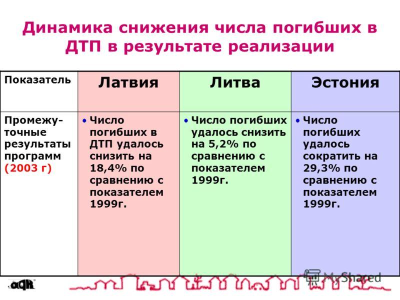 Динамика снижения числа погибших в ДТП в результате реализации Показатель ЛатвияЛитваЭстония Промежу- точные результаты программ (2003 г) Число погибших в ДТП удалось снизить на 18,4% по сравнению с показателем 1999г. Число погибших удалось снизить н