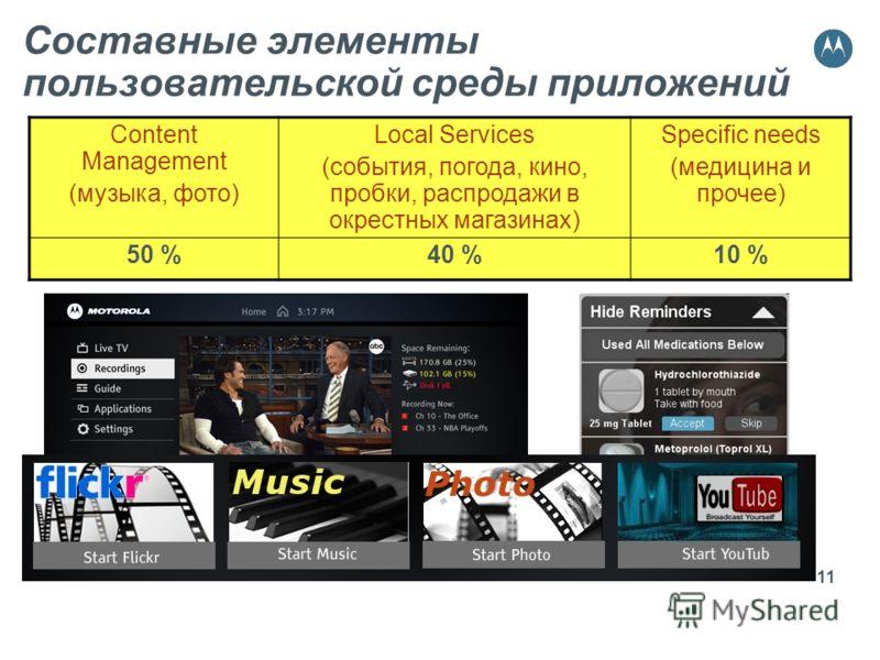 11 Составные элементы пользовательской среды приложений Content Management (музыка, фото) Local Services (события, погода, кино, пробки, распродажи в окрестных магазинах) Specific needs (медицина и прочее) 50 %40 %10 %