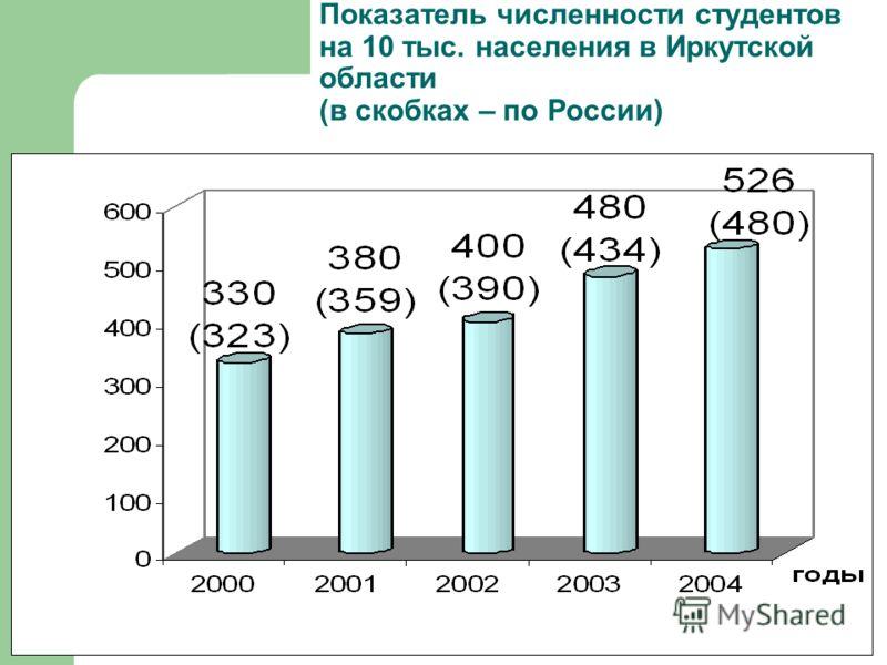 Показатель численности студентов на 10 тыс. населения в Иркутской области (в скобках – по России)