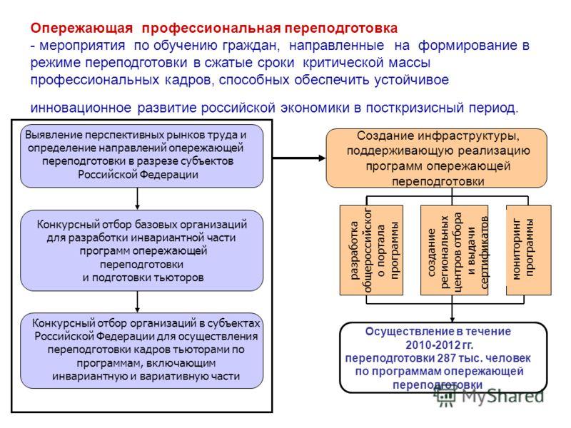 Выявление перспективных рынков труда и определение направлений опережающей переподготовки в разрезе субъектов Российской Федерации Конкурсный отбор базовых организаций для разработки инвариантной части программ опережающей переподготовки и подготовки