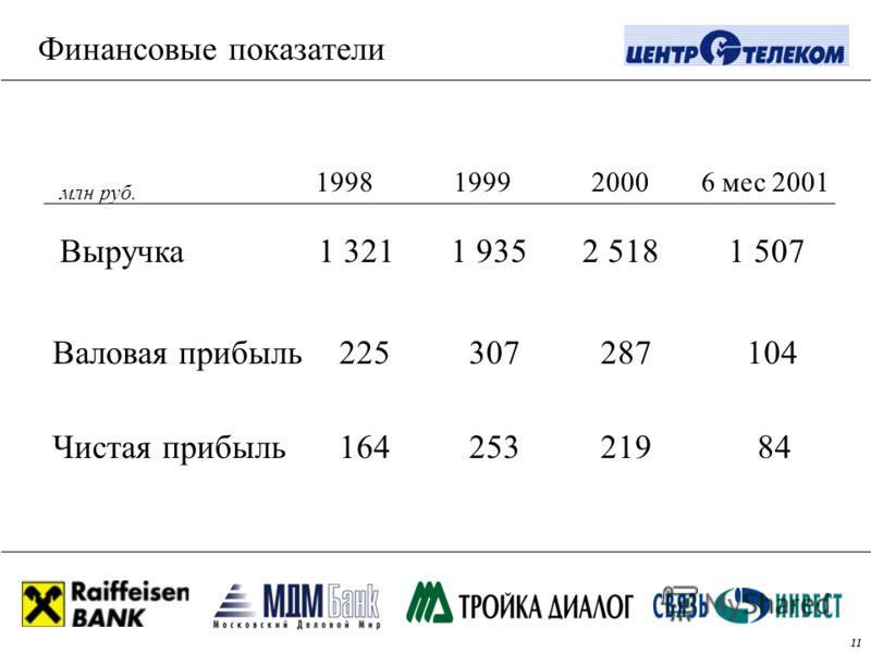 6 мес 200119991998 Финансовые показатели Выручка 1 321 1 9352 518 1 507 Валовая прибыль 225 307 287 104 Чистая прибыль 164 253 219 84 млн руб. 2000 11
