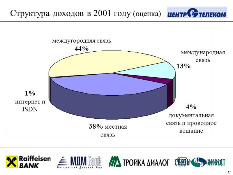 Структура доходов в 2001 году (оценка) 38% местная связь междугородняя связь 44% 4% документальная связь и проводное вещание 1% интернет и ISDN 13% международная связь 12