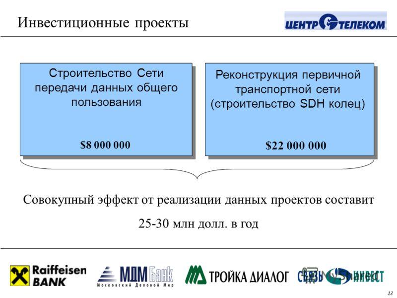 Инвестиционные проекты Строительство Сети передачи данных общего пользования $8 000 000 Реконструкция первичной транспортной сети (строительство SDH колец) $22 000 000 Совокупный эффект от реализации данных проектов составит 25-30 млн долл. в год 13