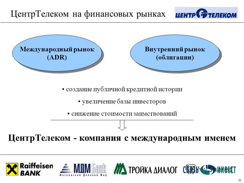 ЦентрТелеком на финансовых рынках ЦентрТелеком - компания с международным именем Международный рынок (ADR) Международный рынок (ADR) Внутренний рынок (облигации) Внутренний рынок (облигации) создание публичной кредитной истории увеличение базы инвест