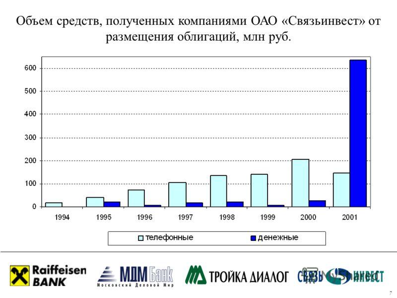 Объем средств, полученных компаниями ОАО «Связьинвест» от размещения облигаций, млн руб. 7