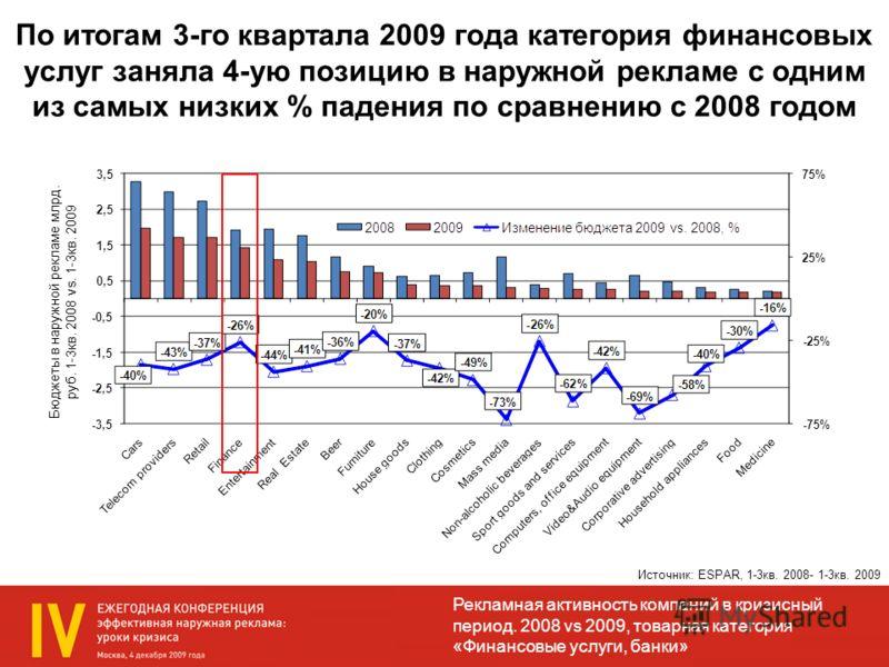 Источник: ESPAR, 1-3кв. 2008- 1-3кв. 2009 По итогам 3-го квартала 2009 года категория финансовых услуг заняла 4-ую позицию в наружной рекламе с одним из самых низких % падения по сравнению с 2008 годом Бюджеты в наружной рекламе млрд. руб. 1-3кв. 200
