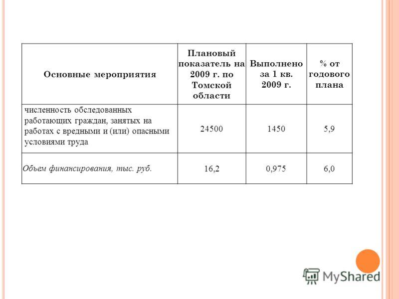 Основные мероприятия Плановый показатель на 2009 г. по Томской области Выполнено за 1 кв. 2009 г. % от годового плана численность обследованных работающих граждан, занятых на работах с вредными и (или) опасными условиями труда 2450014505,9 Объем фина