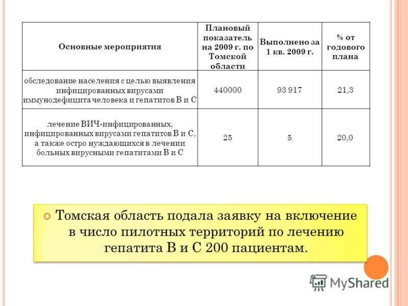Томская область подала заявку на включение в число пилотных территорий по лечению гепатита В и С 200 пациентам. Основные мероприятия Плановый показатель на 2009 г. по Томской области Выполнено за 1 кв. 2009 г. % от годового плана обследование населен