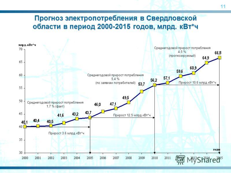 11 Среднегодовой прирост потребления 1,7 % (факт) Среднегодовой прирост потребления 5,4 % (по заявкам потребителей) Среднегодовой прирост потребления 4,5 % (прогнозируемый) Прирост 3,6 млрд.кВт*ч Прирост 12,5 млрд.кВт*ч Прирост 10,6 млрд.кВт*ч Прогно