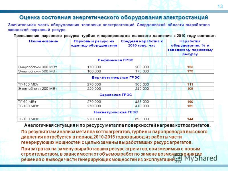 13 Оценка состояния энергетического оборудования электростанций Значительная часть оборудования тепловых электростанций Свердловской области выработала заводской парковый ресурс. Превышение паркового ресурса турбин и паропроводов высокого давления к