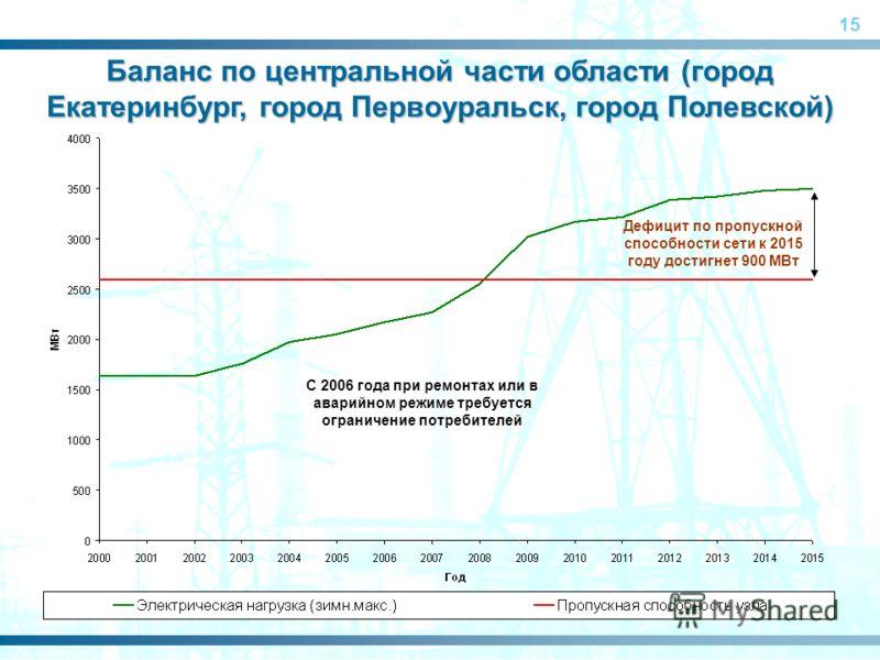 15 С 2006 года при ремонтах или в аварийном режиме требуется ограничение потребителей Дефицит по пропускной способности сети к 2015 году достигнет 900 МВт Баланс по центральной части области (город Екатеринбург, город Первоуральск, город Полевской)