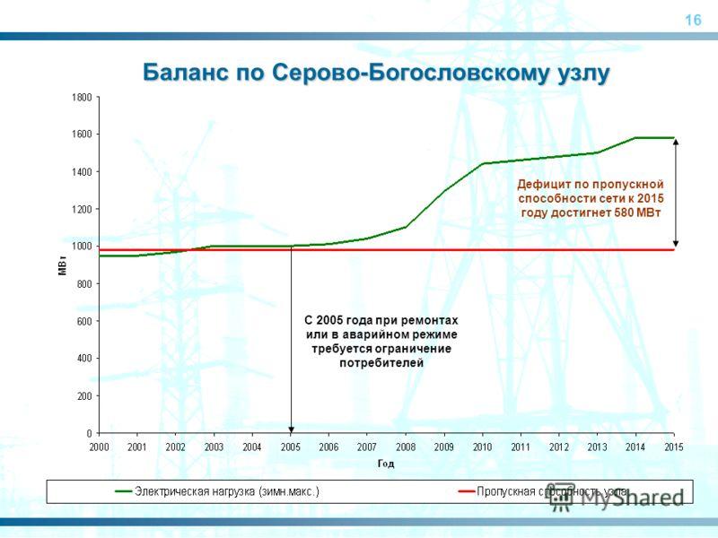 16 С 2005 года при ремонтах или в аварийном режиме требуется ограничение потребителей Дефицит по пропускной способности сети к 2015 году достигнет 580 МВт Баланс по Серово-Богословскому узлу